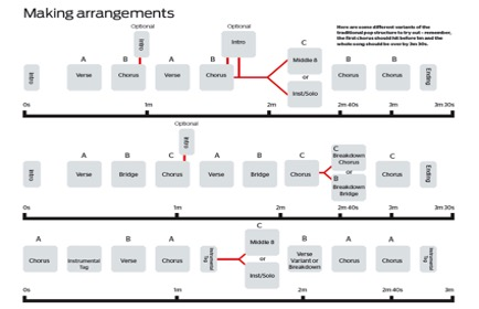 arrangment